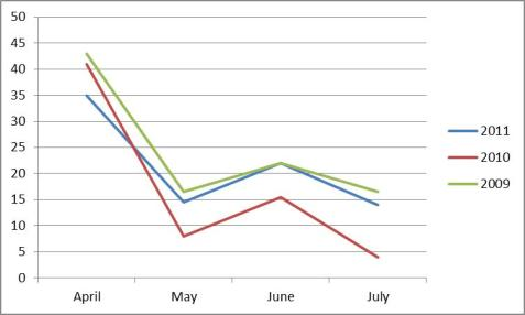"Insect Species First Appearance Dates, Mayslake Forest Preserve, Comparisons between Years Relative to 2012. This graph is set up just like the previous one. Note that the position of the ""0"" line, representing no difference in median dates in a month, is different from the first graph."